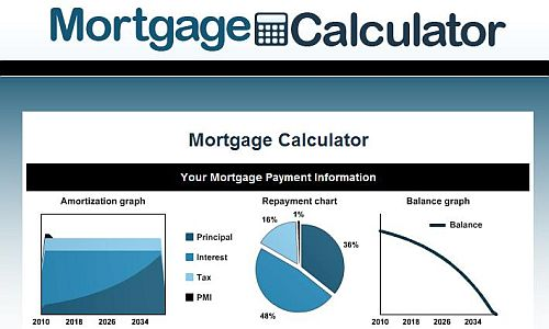 mortgage interest rate calculators